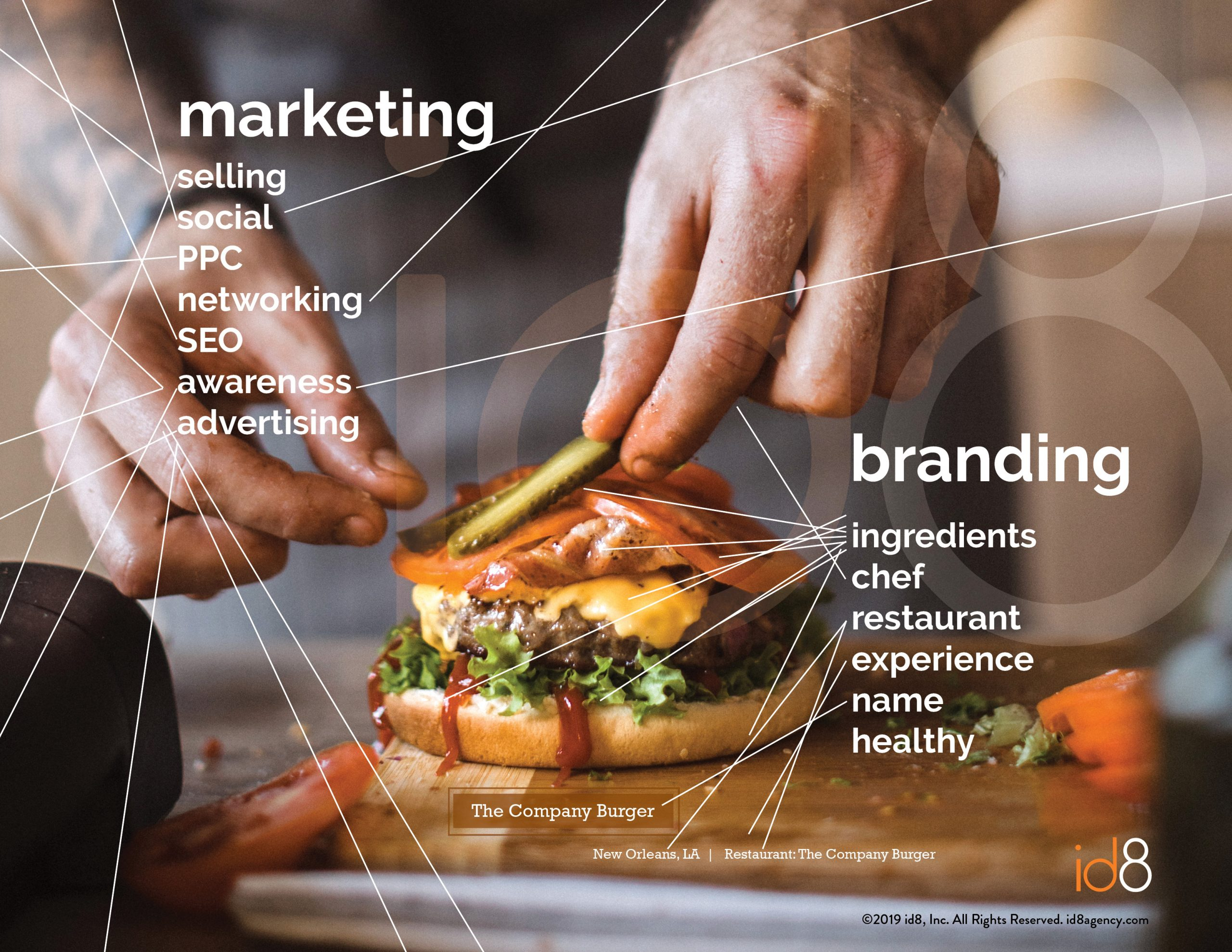 What comes first for manufacturers: branding or marketing?